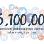 How much social media affects the sales of products?
