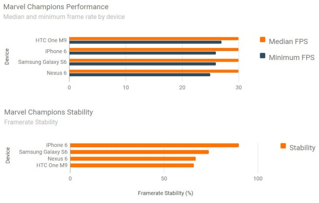 Samsung Galaxy S6 Nexus 6 iphone 6 and htc one m9 performance test 1