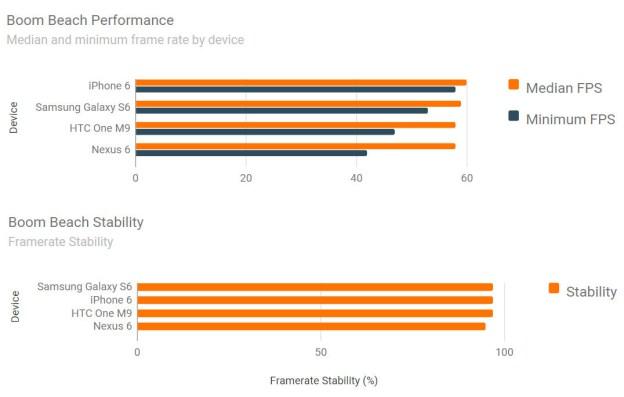 Samsung Galaxy S6 Nexus 6 iphone 6 and htc one m9 performance test 2