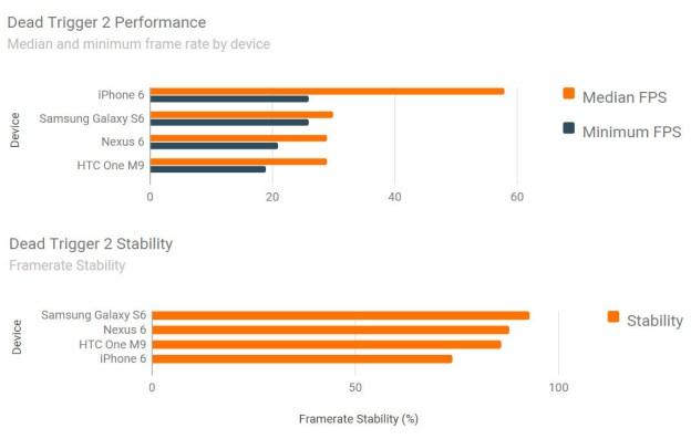 Samsung Galaxy S6 Nexus 6 iphone 6 and htc one m9 performance test 3