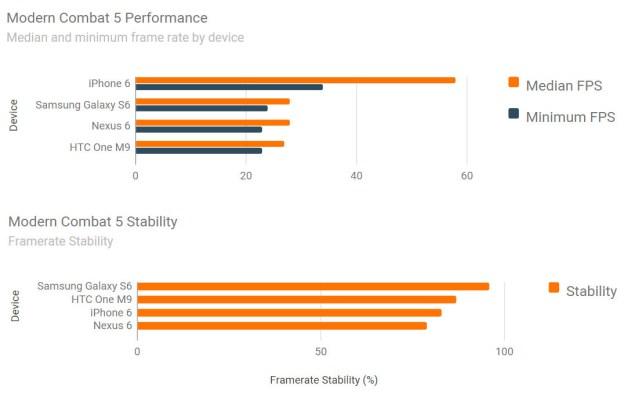 Samsung Galaxy S6 Nexus 6 iphone 6 and htc one m9 performance test