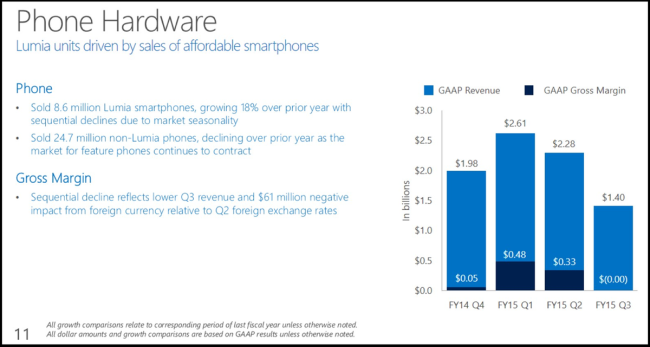 q1 financail result of lumia devices