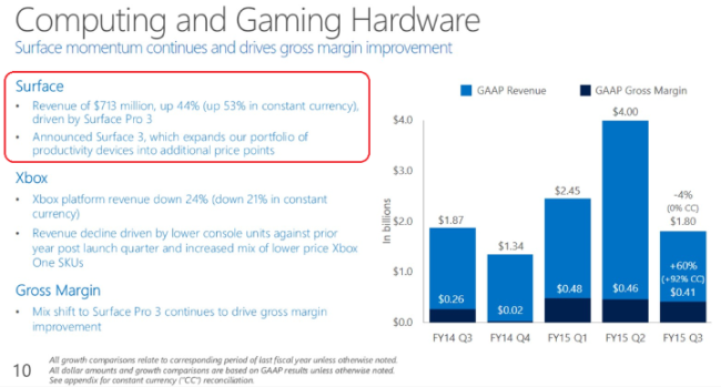 surface business result q1