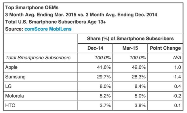 US Smartphone Market Share