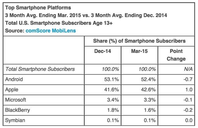 Smartphone US market share : Smartphone OS Share