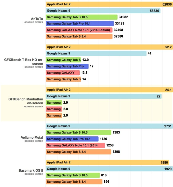Samsung Galaxy Tab S vs iPad air 2 benchmark score
