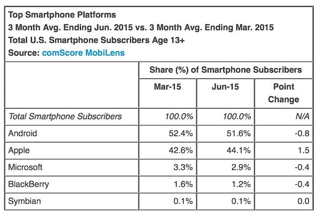 Top Mobile Platform(OS) in US