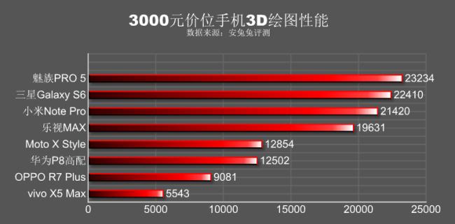 3D Graphic benchmark Meizu Pro 5 vs Galaxy S6