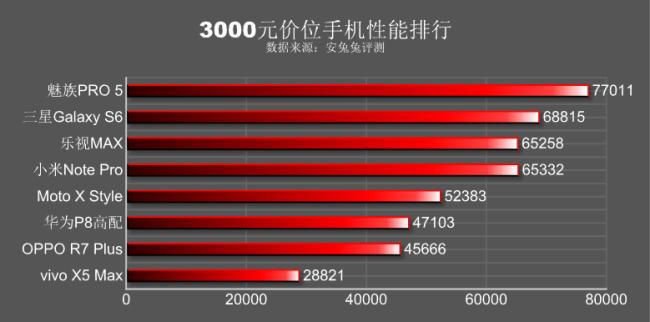 Antutu Benchmark Meizu Pro 5 VS Galaxy S6 VS Moto X Style