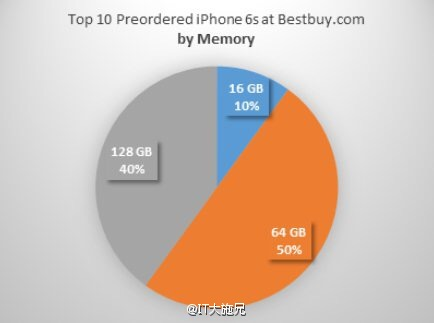Apple iPhone 6s sale data