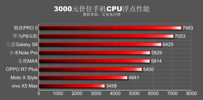 CPU performance Benchmark