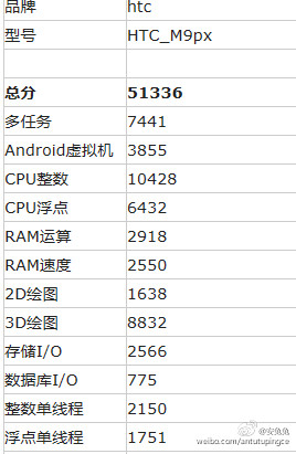 HTC One M9 plus supreme camera edition Antutu Benchmark