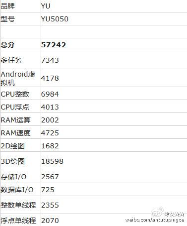Micromax YU5050 Antutu score
