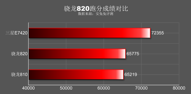 Samsung Galaxy luck S7 antutu score