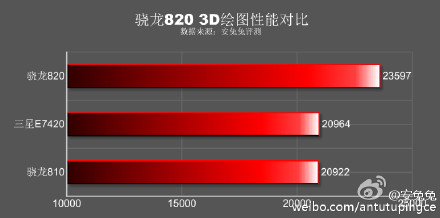 Samsung Lucky LTE antutu 3d graphic benchmarck
