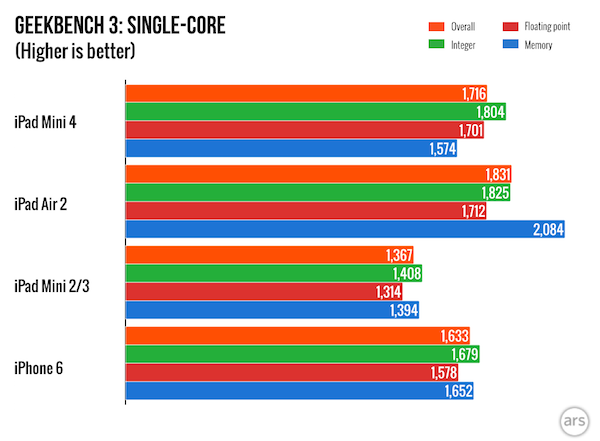 iPad Mini 4 VS iPhone 6 Geekbench 3 benchmark report