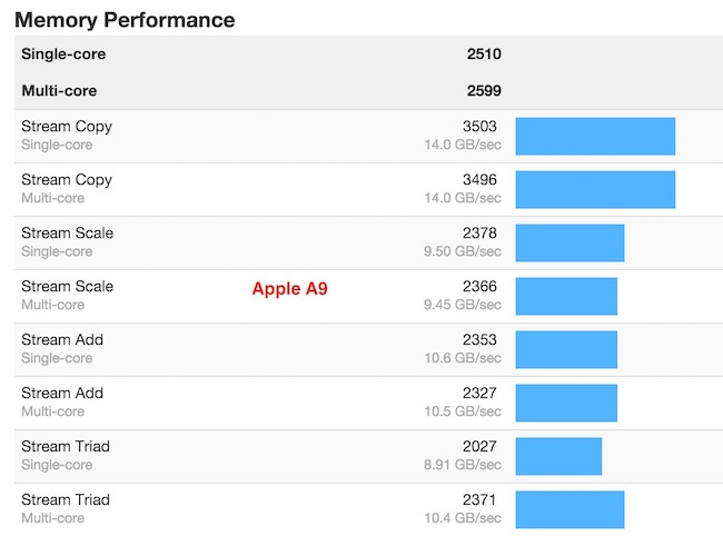 Apple A9 memory performance