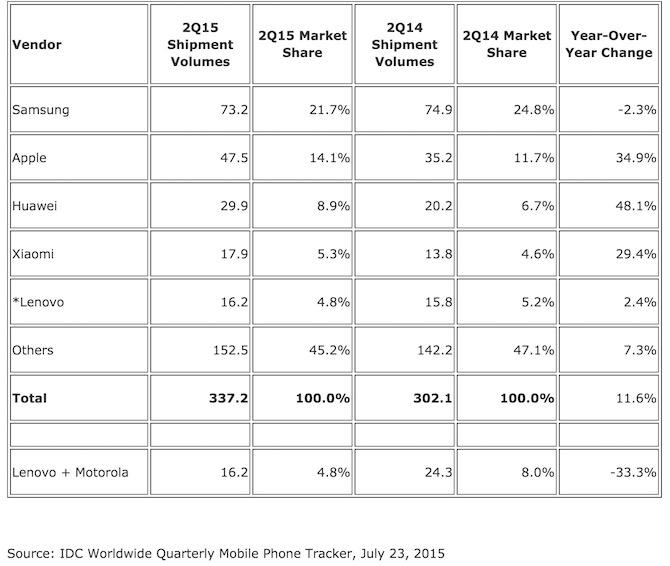 Smartphone shipment share Apple vs Samsung vs Xiaomi vs Huawei vs Lenovo or Motorola