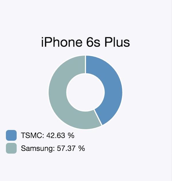TSMC vs Apple A9 Chip in iPhone 6s Plus