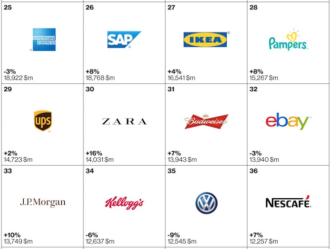 Top 100 brands of 2105 25 to 36