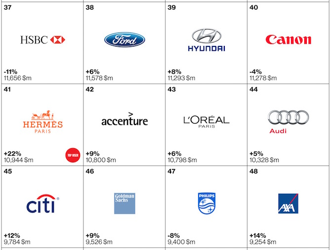 Top 100 brands of 2105 37 to 48