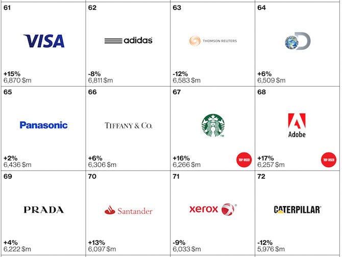 Top 100 brands of 2105 61 to 72