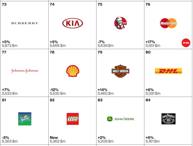 Top 100 brands of 2105 73 to 84