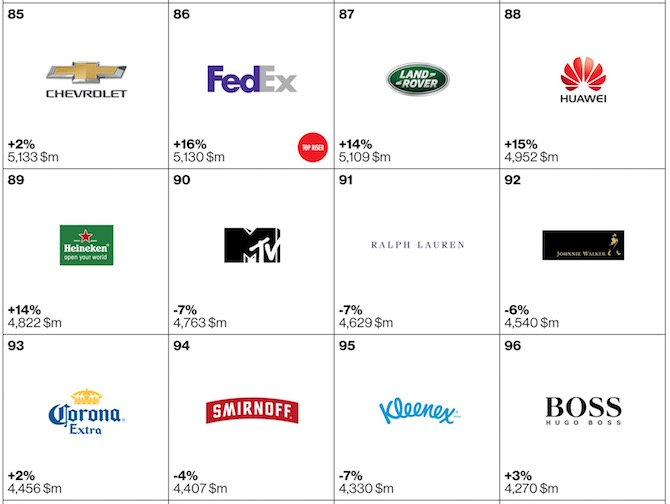 Top 100 brands of 2105 85 to 96