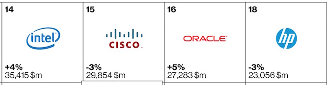 Top tech or electronic brands of 2015 1