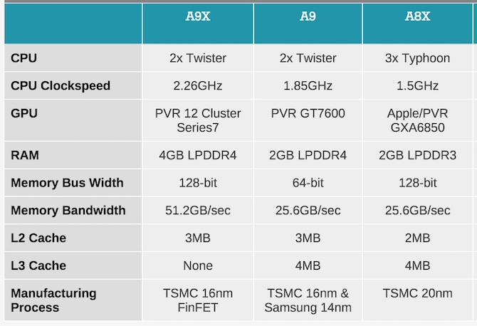 Apple A9X vs Apple A9 vs Apple A8X