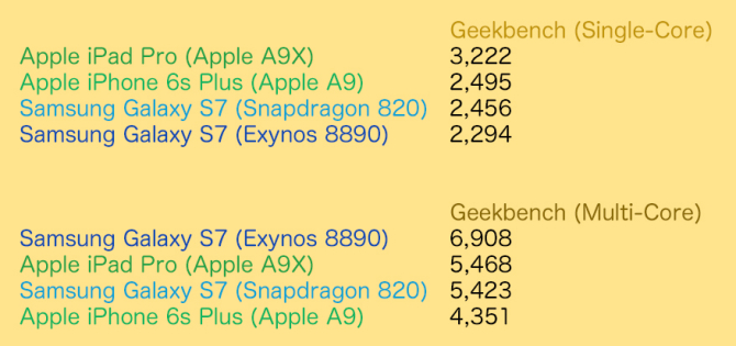 Apple A9X vs snapdragon 820 vs Apple A9 vs Exynos 8890