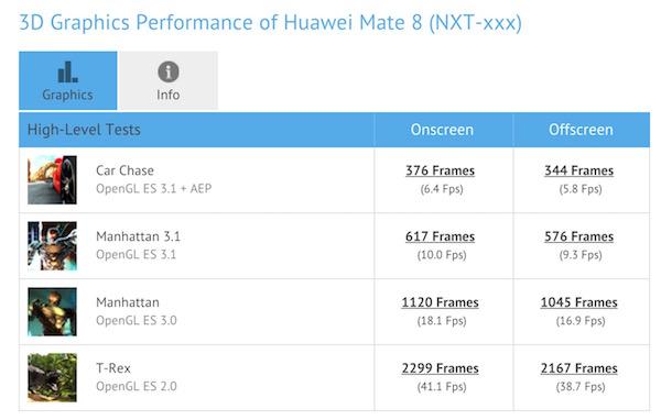 Huawei Mate 8 Kirin 950 3D Graphic Performance
