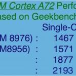 ARM Cortex A72 CPUs Performance Benchmark Comparison