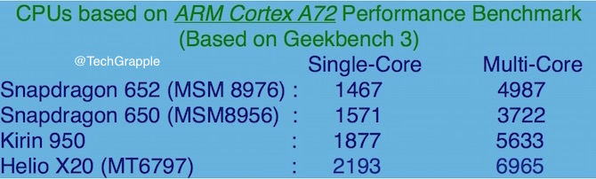 ARM Cortex A72 based chip score