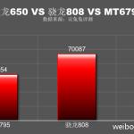 Snapdragon 650 vs 808 vs Mediatek Helio X10 Specs and Benchmark