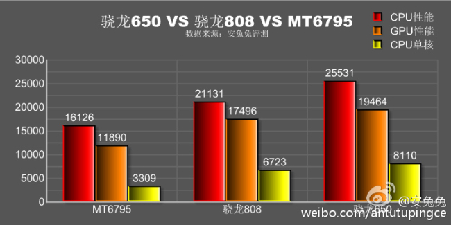 Snapdragon 650 vs 808 vs Helio X10 Graphic benchmark