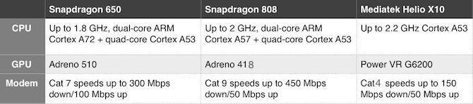 Snapdragon 650 vs 808 vs helio x10 specs sheets
