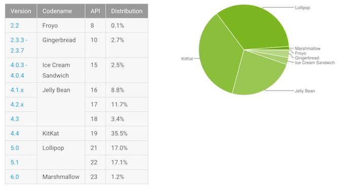 Android OS Update Share