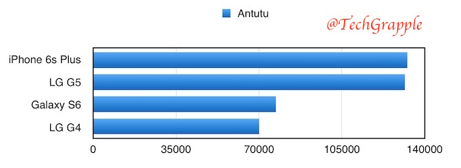 Antutu Benchmark comparison