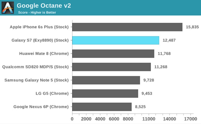 Google Octane Apple A9 vs Exynos 8890 vs Snapdragon 820