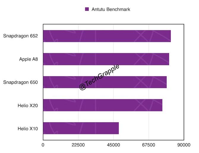 Helio X20 vs Snapdragon 652 vs 650 vs Apple A8