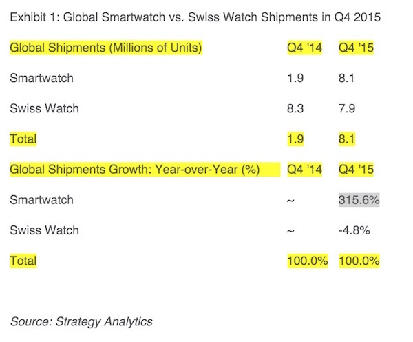 Smartwatch vs Swiss Watch Shipment