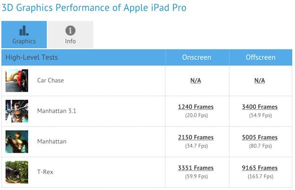 iPad Pro GPU