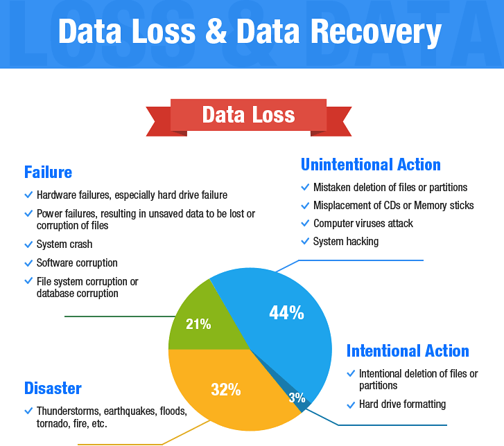 dealing with customer data loss in a The better a business can manage the relationships it has with its customers the more successful it will become therefore it systems that specifically address the problems of dealing with customers on a day-to-day basis are growing in popularity.