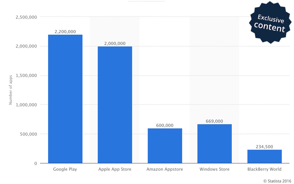 Number of apps in App Store and Play Store