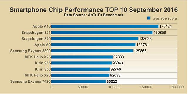 antutu-benchmark-cpu