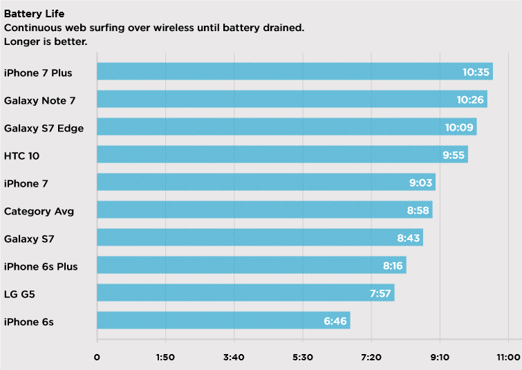 iphone-7-plus-vs-note-7-vs-galaxy-s7-battery-life-test