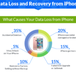 An Infographic With The Reasons of iPhone Data Loss and Recovery Options