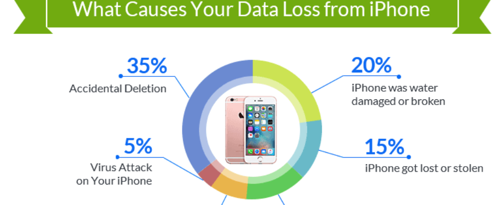 iphone-data-recovery-infographic