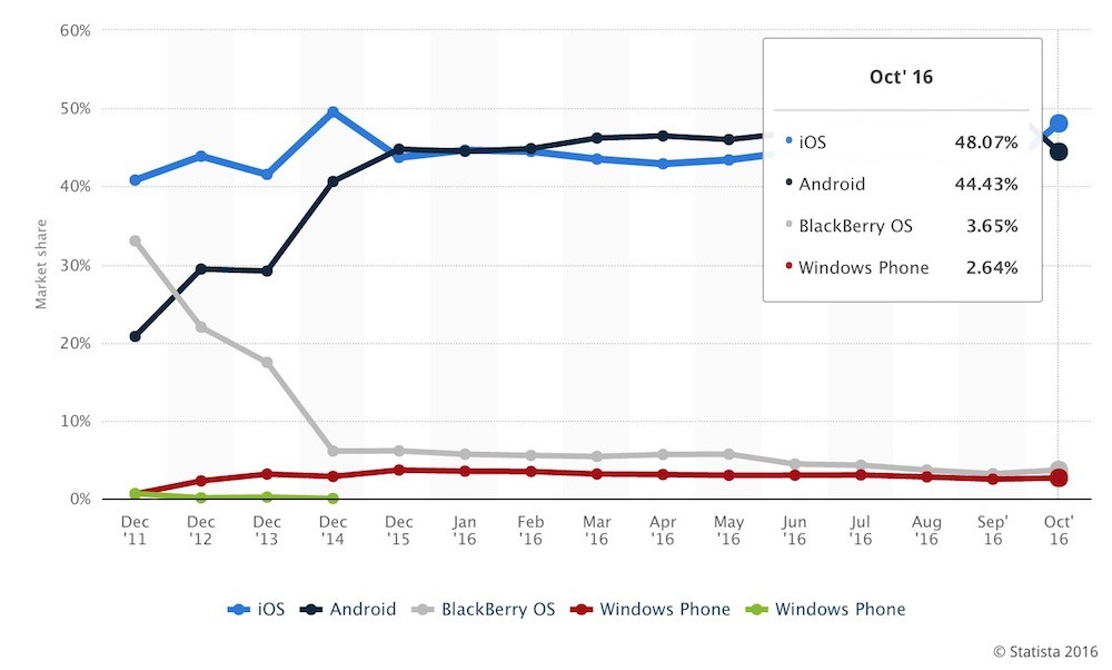 mobile-os-market-share-uk